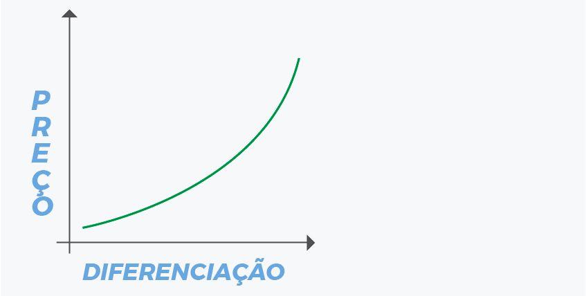 grafico_precificação