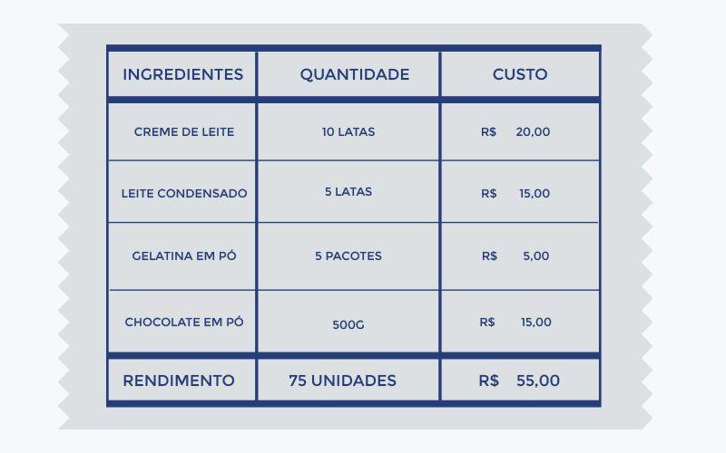 ingredientes_custo
